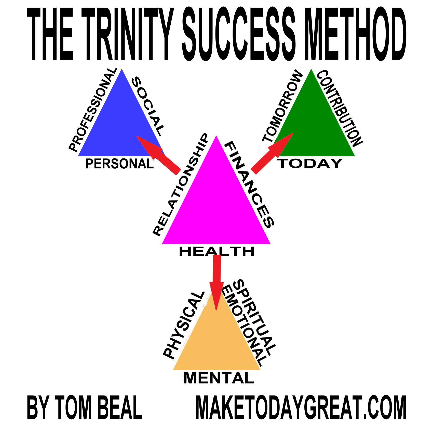 Trinity Success Method